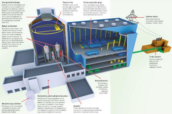 Nükleer Santral Binası