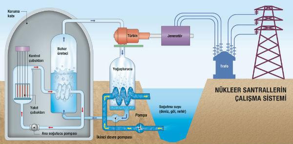 Nükleer Santral Çalışma Sistemi